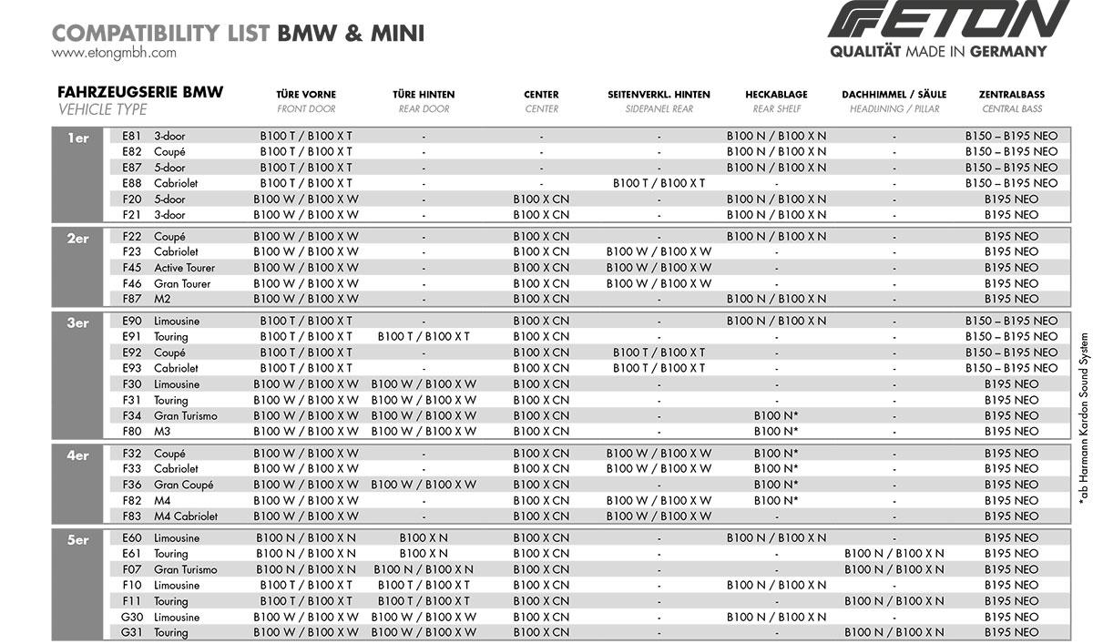 ETON B195NEO BMW Untersitzbass Untersitzsubwoofer für Mini R60 / R61 / F54 / F55 / F56 / F57  -- Stückpreis